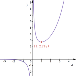 sketching derivatives