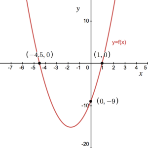 modulus of a function