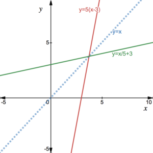 inverse functions and composite functions